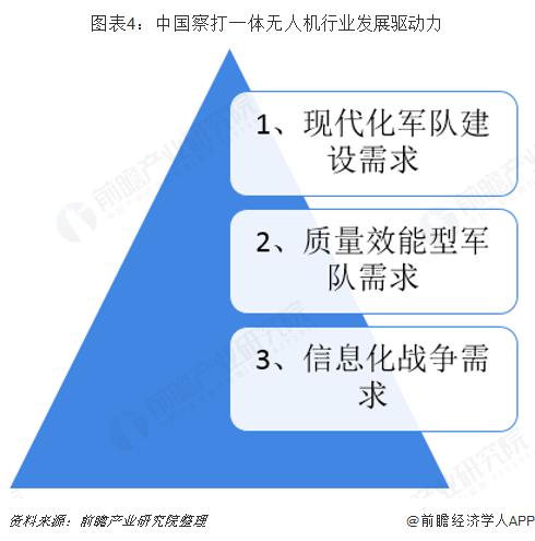 图表4:中国察打一体无人机行业发展驱动力