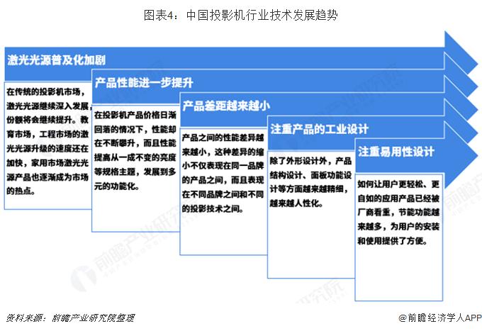 图表4:中国投影机行业技术发展趋势