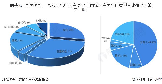 图表3:中国察打一体无人机行业主要出口国家及主要出口类型占比情况(单位:%)
