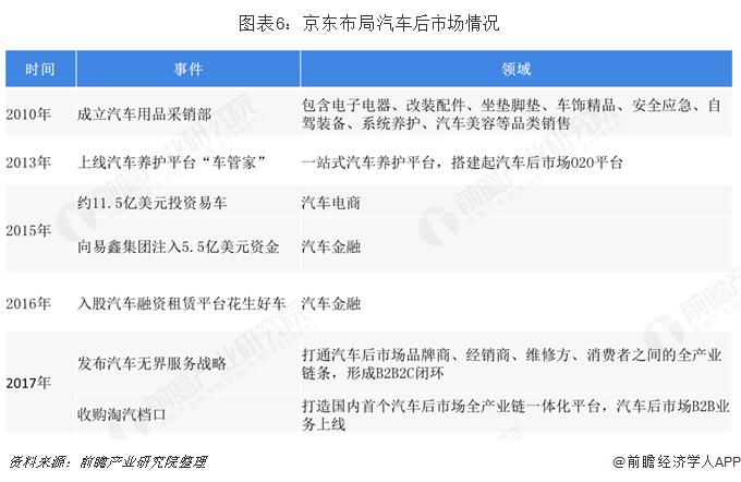 图表6:京东布局汽车后市场情况