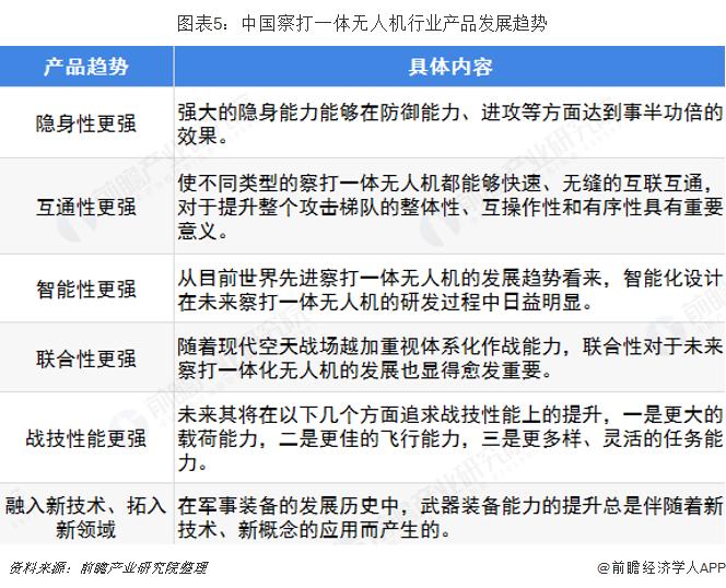 图表5:中国察打一体无人机行业产品发展趋势