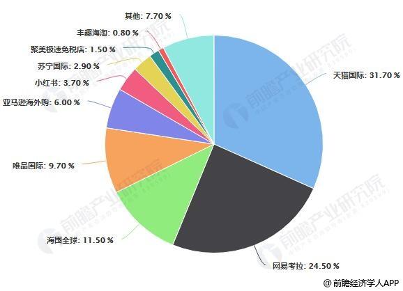2018年Q4中国跨境进口零售电商(B2C)市场竞争格局分析情况