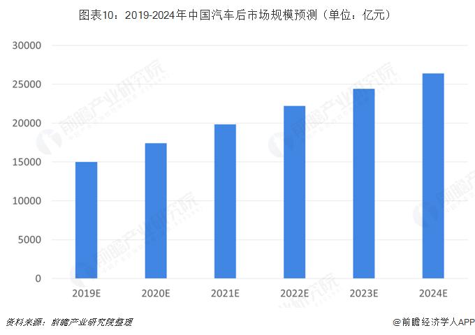 图表10:2019-2024年中国汽车后市场规模预测(单位:亿元)