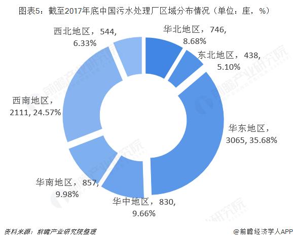 图表5:截至2017年底中国污水处理厂区域分布情况(单位:座,%)