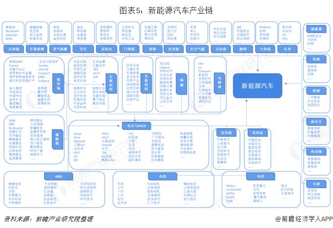 图表5:新能源汽车产业链
