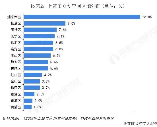 图表2:上海市众创空间区域分布(单位:%)