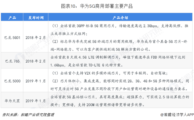 图表10:华为5G商用部署主要产品