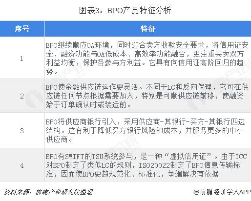 图表3:BPO产品特征分析