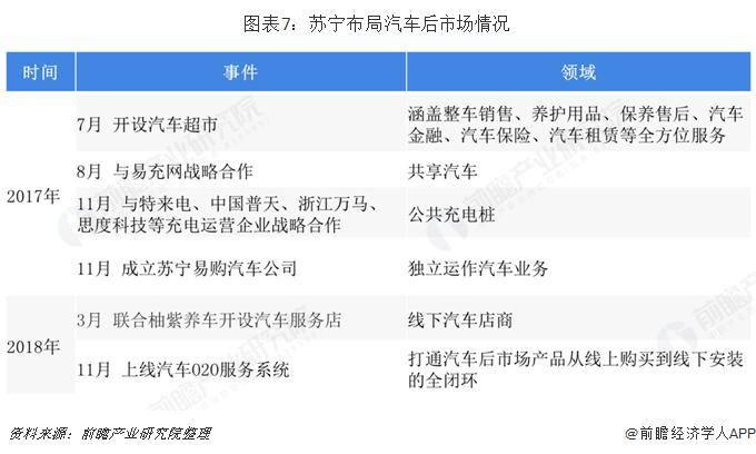 图表7:苏宁布局汽车后市场情况