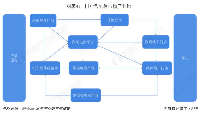 图表4:中国汽车后市场产业链