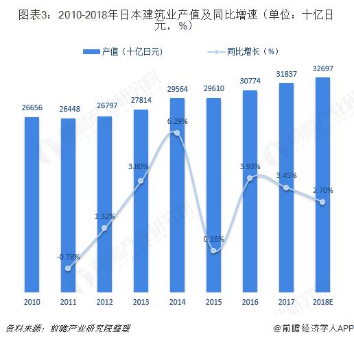 图表3:2010-2018年日本建筑业产?#23548;巴?#27604;增速(单位:十亿日元,%)