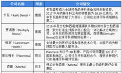 2018年中国口腔<em>医疗</em>行业市场竞争格局与发展趋势 <em>民营</em>口腔<em>医疗</em>机构占据绝大部分【组图】