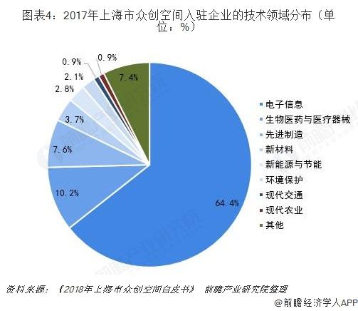 图表4:2017年上海市众创空间入驻企业的技术领域分布(单位:%)