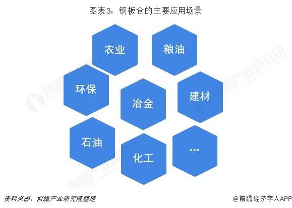 图表3:钢板仓的主要应用场景