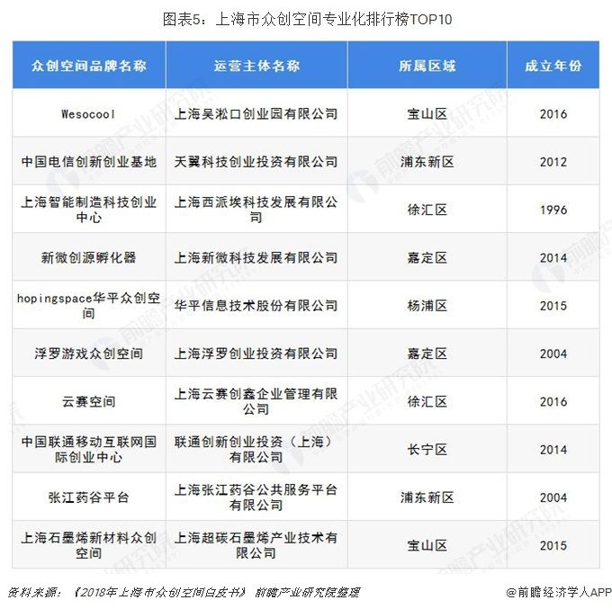 图表5:上海市众创空间专业化排行榜TOP10