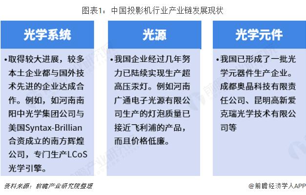 图表1:中国投影机行业产业链发展现状