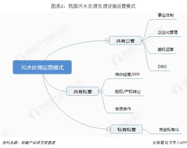 图表2:我国污水处理处理设施运营模式