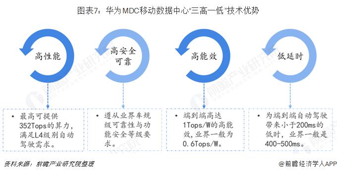 """图表7:华为MDC移动数据中心""""三高一低""""技术优势"""