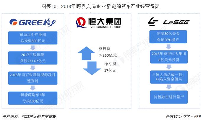 图表10:2018年跨界入局企业新能源汽车产业经营情况