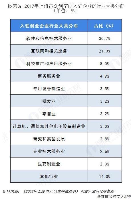 图表3:2017年上海市众创空间入驻企业的行业大类分布(单位:%)
