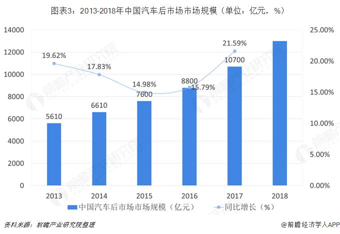 图表3:2013-2018年中国汽车后市场市场规模(单位:亿元,%)