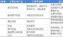 2018年中国高温合金行业市场前景和发展趋势分析,两机专项启动高温合金受益【组图】