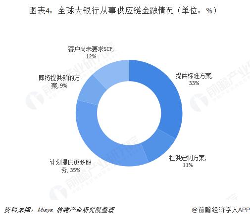 图表4:全球大银行从事供应链金融情况(单位:%)