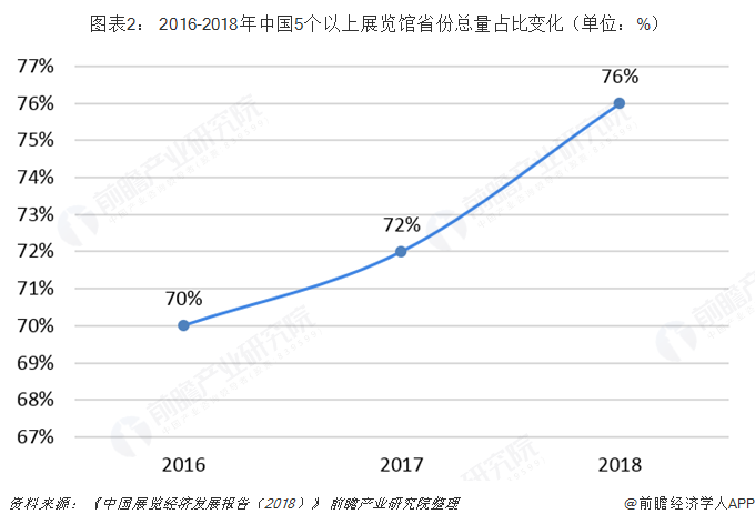 图表2: 2016-2018年中国5个以上展览馆省份总量占比变化(单位:%)