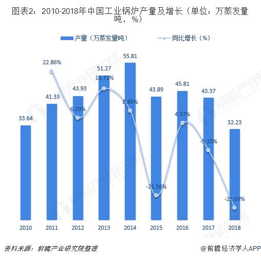 图表2:2010-2018年中国工业锅炉产量及增长(单位:万蒸发量吨,%)