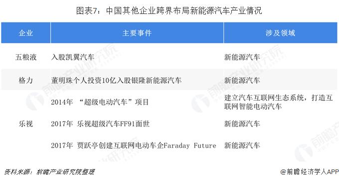 图表7:中国其他企业跨界布?#20013;?#33021;源汽车产业情况