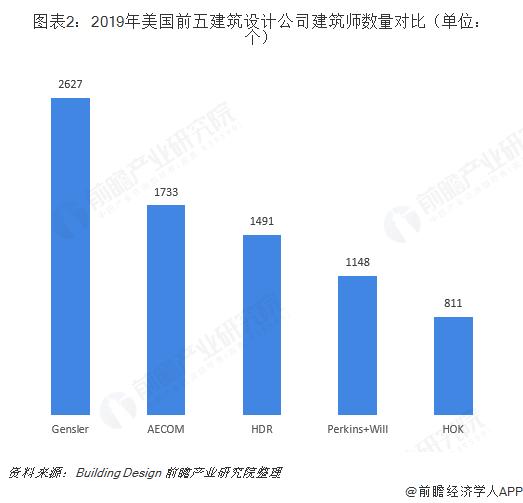 图表2:2019年美国前五建筑设计公司建筑师数量对比(单位:个)
