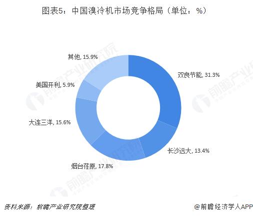 图表5:中国溴冷机市场竞争格局(单位:%)