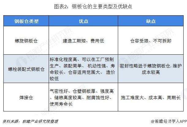 图表2:钢板仓的主要类型及优缺点