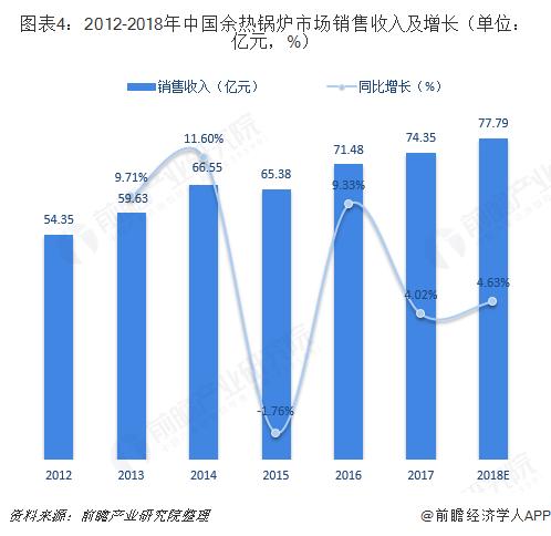 图表4:2012-2018年中国余热锅炉市场销售收入及增长(单位:亿元,%)