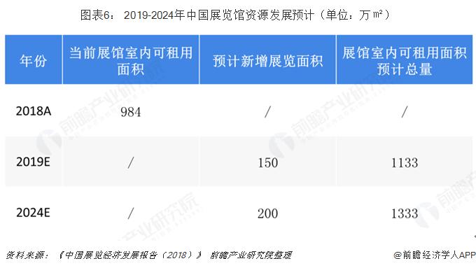 图表6: 2019-2024年中国展览馆资源发展预计(单位:万㎡)