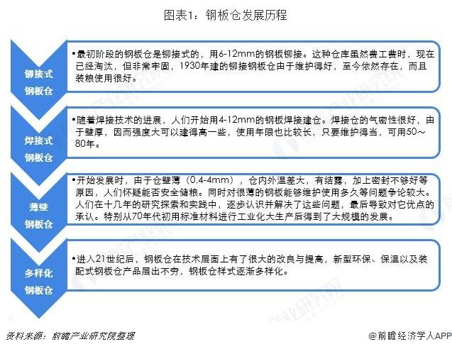 图表1:钢板仓发展历程
