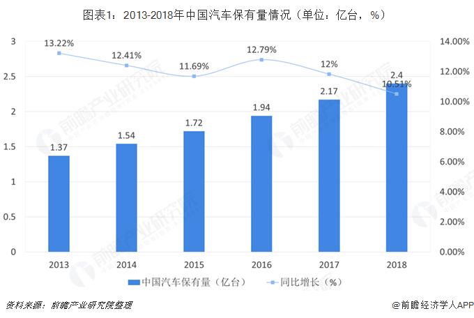 图表1:2013-2018年中国汽车保有量情况(单位:亿台,%)