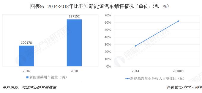 图表9:2014-2018年比亚迪新能源汽车销售情况(单位:辆,%)