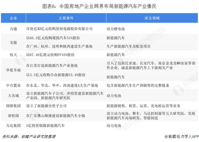 图表6:中国?#24247;?#20135;企业跨界布?#20013;?#33021;源汽车产业情况