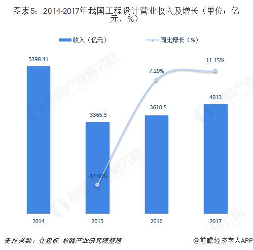 图表5:2014-2017年我国工程设计营业收入及增长(单位;亿元,%)