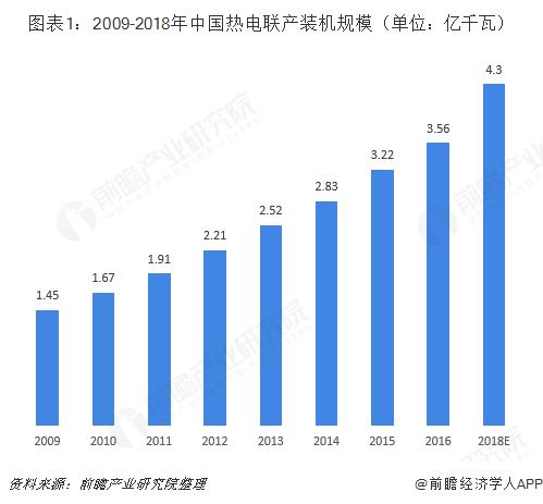 图表1:2009-2018年中国热电联产装机规模(单位:亿千瓦)