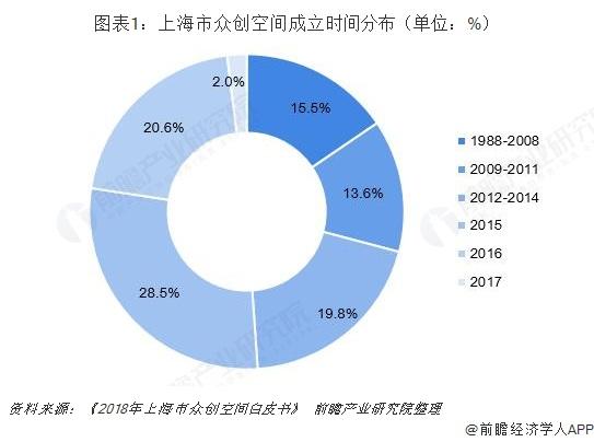 图表1:上海市众创空间成立时间分布(单位:%)