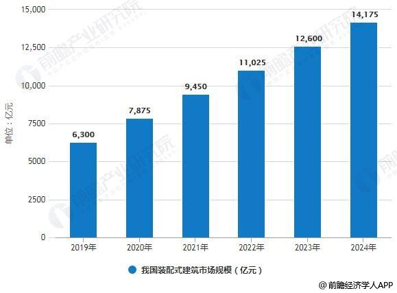 2019-2024年我国装配式建筑市场规模统计情况及预测