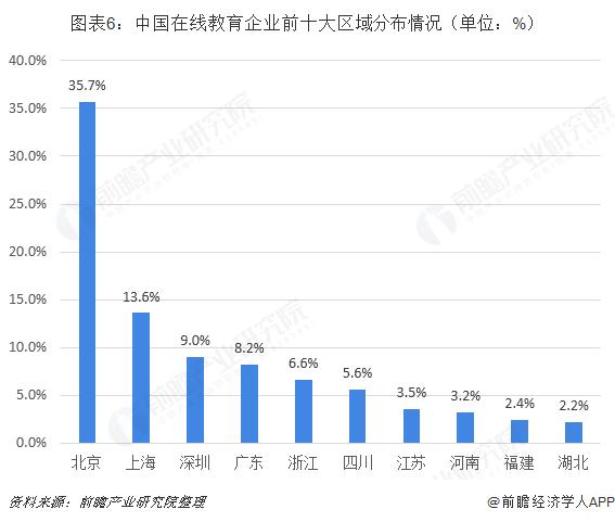 图表6:中国在线教育企业前十大区域分布情况(单位:%)