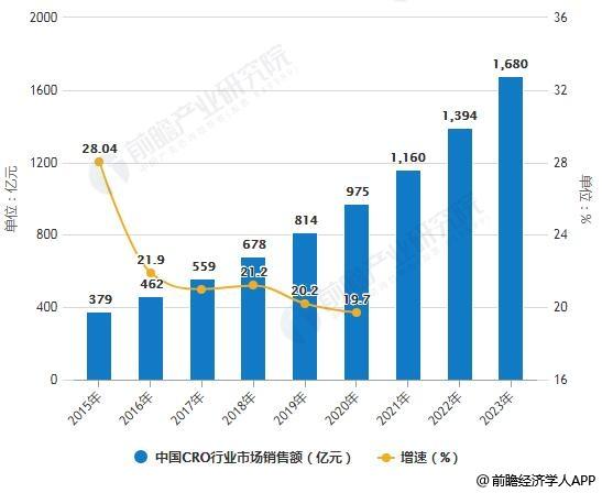 2015-2023年中国CRO行业市场销售额统计及增长情况预测