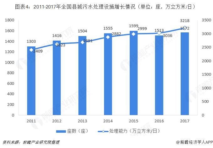 图表4:2011-2017年全国县城污水处理设施增长情况(单位:座,万立方米/日)