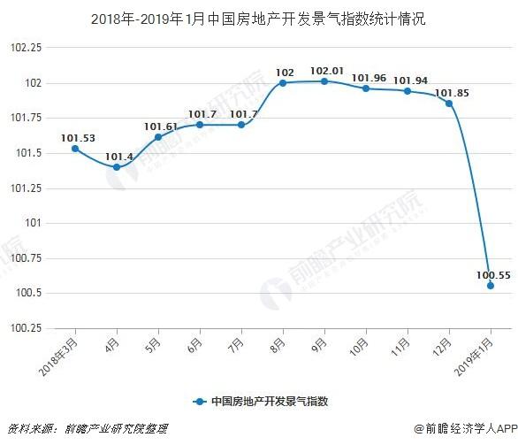 2018年-2019年1月中国房地产开发景气指数统计情况