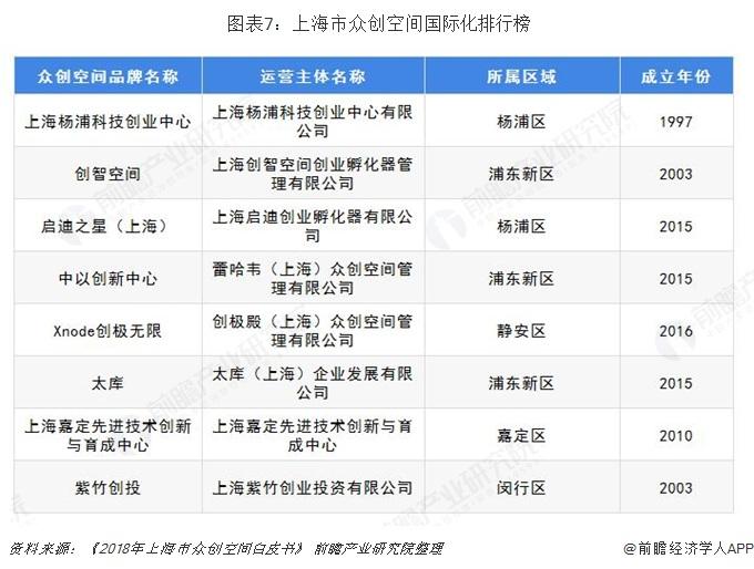 图表7:上海市众创空间国际化排行榜