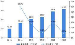 2018年中国食品电商行业发展现状及趋势分析 线上线下联动协同才能走得又快又稳【组图】