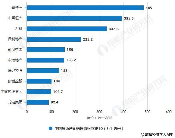 2019年1月中国房地产企销售规模TOP10统计情况